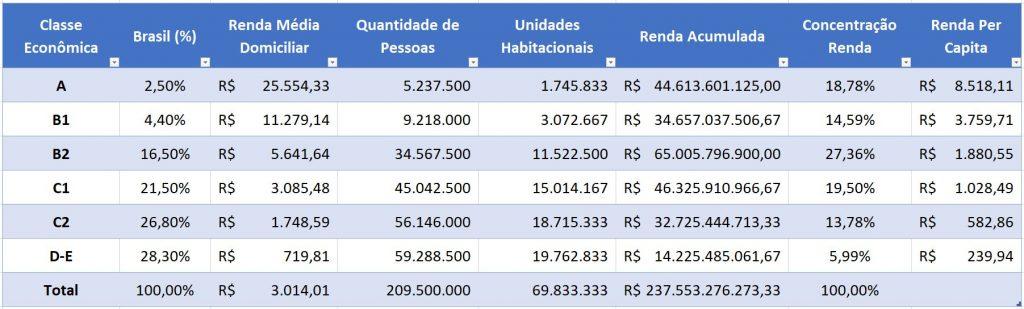 Tabela Análise Concentração Renda Brasil